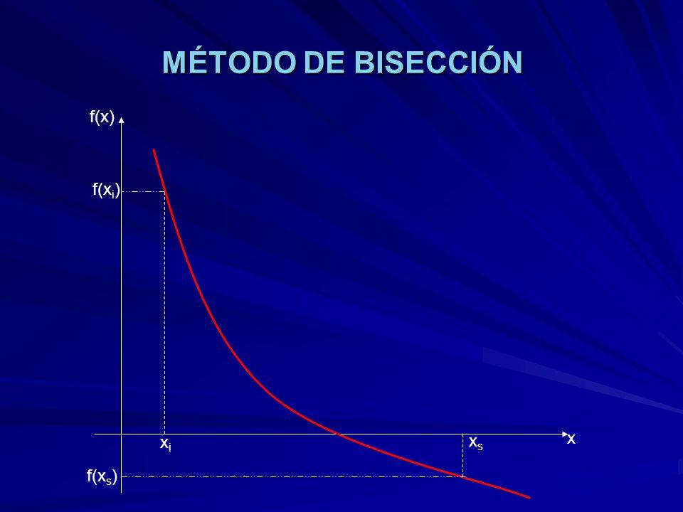 MÉTODO DE BISECCIÓN xixi xsxs f(x) x f(x i ) f(x s )