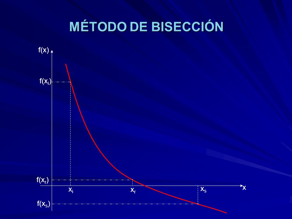MÉTODO DE NEWTON RAPHSON Consiste en elegir un punto inicial cualquiera x 1 como aproximación de la raíz.