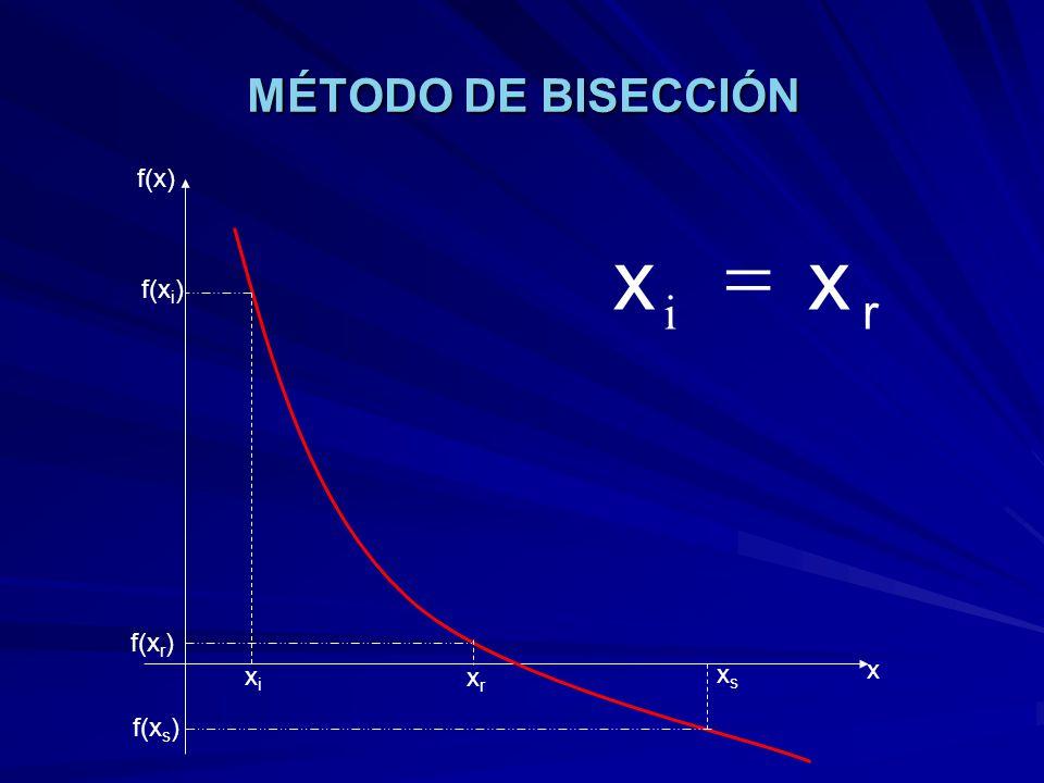 MÉTODO DE BISECCIÓN xixi xsxs xrxr f(x) x f(x i ) f(x s ) f(x r ) r xx i