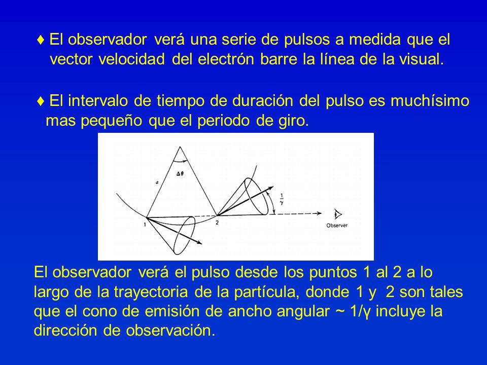 El observador verá una serie de pulsos a medida que el vector velocidad del electrón barre la línea de la visual. 1 2 El observador verá el pulso desd