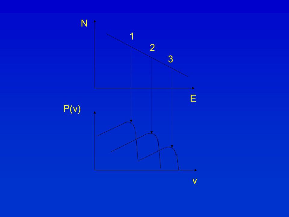 N E P(ν) ν 1 2 3