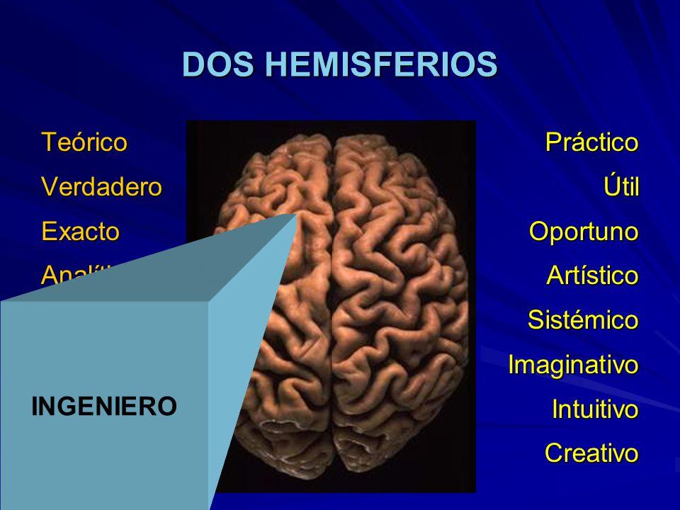 DOS HEMISFERIOS TeóricoVerdaderoExactoAnalíticoCientíficoDeductivoRacionalCorrectoPrácticoÚtilOportunoArtísticoSistémicoImaginativoIntuitivoCreativo INGENIERO