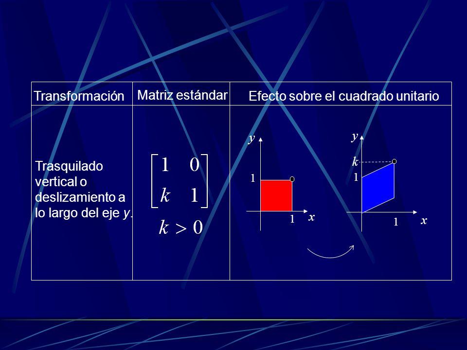 Proyección sobre el eje x.