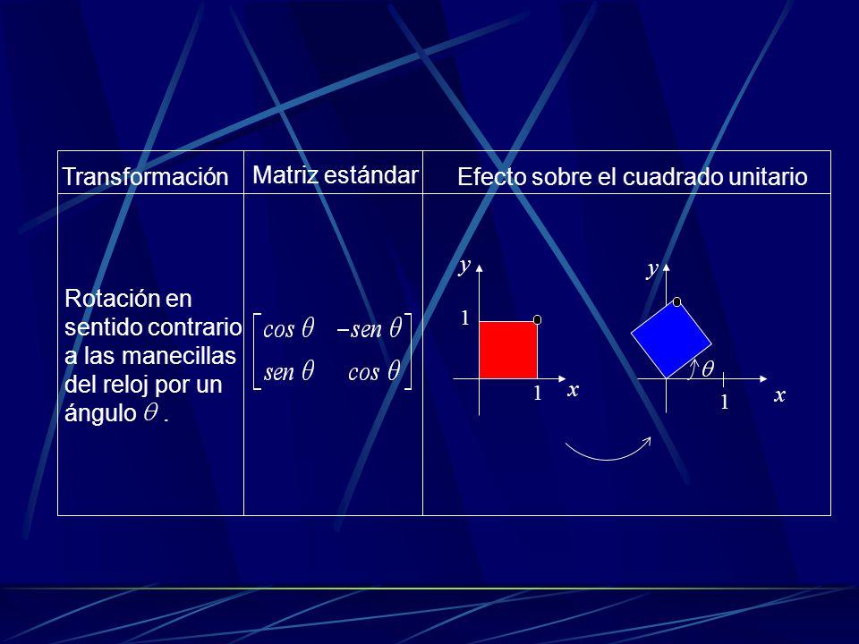 Transformación Matriz estándar Efecto sobre el cuadrado unitario y 1 1 x Rotación en sentido contrario a las manecillas del reloj por un ángulo.