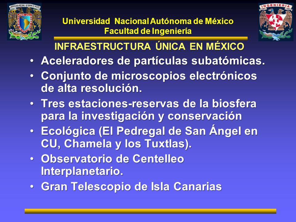 Universidad Nacional Autónoma de México Facultad de Ingeniería INFRAESTRUCTURA ÚNICA EN MÉXICO Aceleradores de partículas subatómicas.Aceleradores de