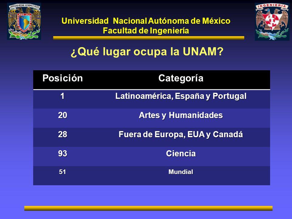 Universidad Nacional Autónoma de México Facultad de Ingeniería ¿Qué lugar ocupa la UNAM?PosiciónCategoría1 Latinoamérica, España y Portugal 20 Artes y