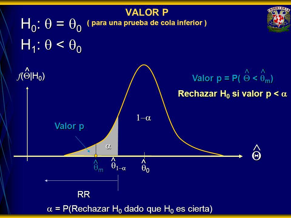 = P(Rechazar H 0 dado que H 0 es cierta) = P(Rechazar H 0 dado que H 0 es cierta) RR H 0 : = 0 H 1 : < 0 f ( |H 0 ) 0 Rechazar H 0 si valor p < Rechazar H 0 si valor p < > > VALOR P ( para una prueba de cola inferior ) m > Valor p Valor p = P( < m ) > > >
