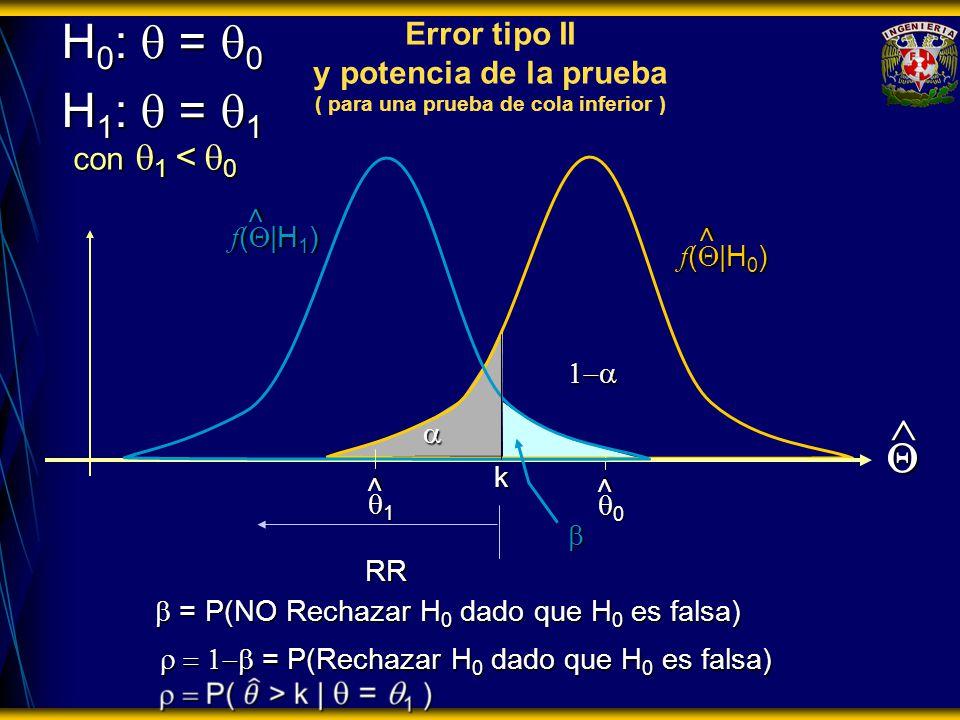 = P(NO Rechazar H 0 dado que H 0 es falsa) = P(NO Rechazar H 0 dado que H 0 es falsa) RR H 0 : = 0 H 1 : = 1 f ( |H 0 ) > > 0 > Error tipo II y potencia de la prueba ( para una prueba de cola inferior ) f ( |H 1 ) 1 > con 1 < 0 = P(Rechazar H 0 dado que H 0 es falsa) = P(Rechazar H 0 dado que H 0 es falsa) k