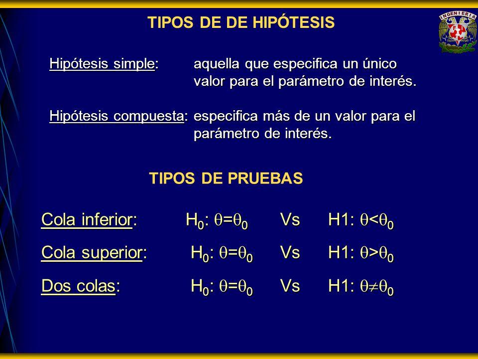 TIPOS DE DE HIPÓTESIS Hipótesis simple:aquella que especifica un único valor para el parámetro de interés. Hipótesis compuesta:especifica más de un va
