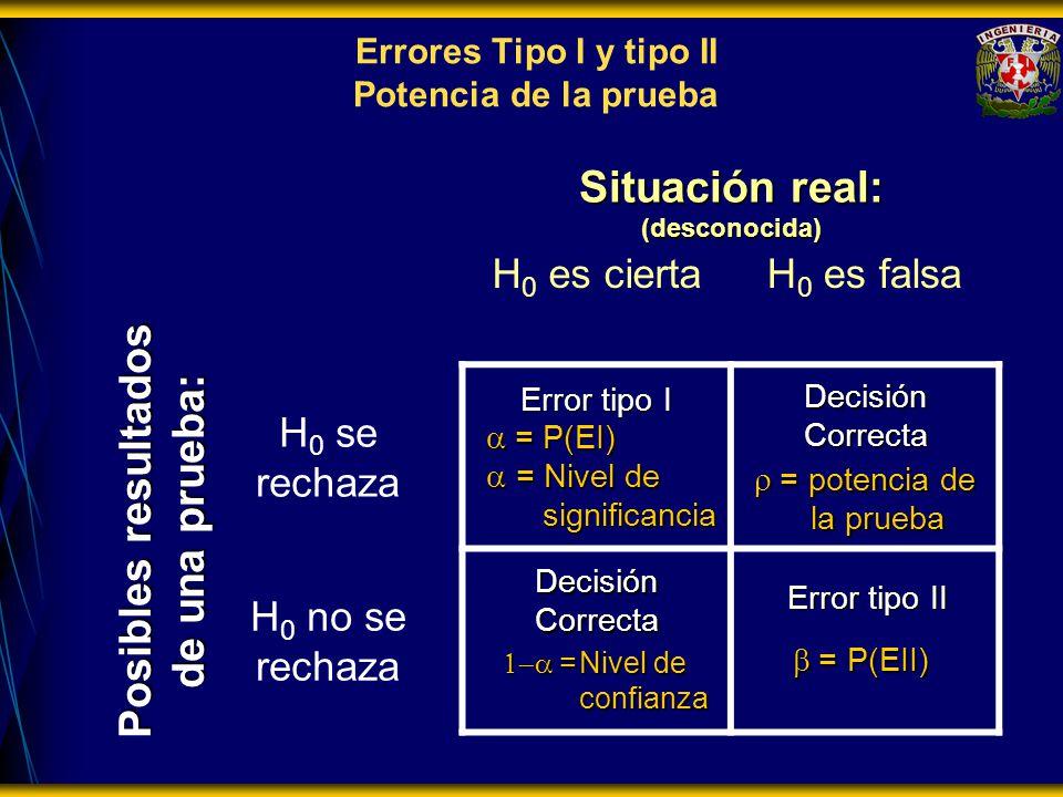 Errores Tipo I y tipo II Potencia de la prueba Posibles resultados de una prueba: Situación real: (desconocida) H 0 es ciertaH 0 es falsa H 0 se recha
