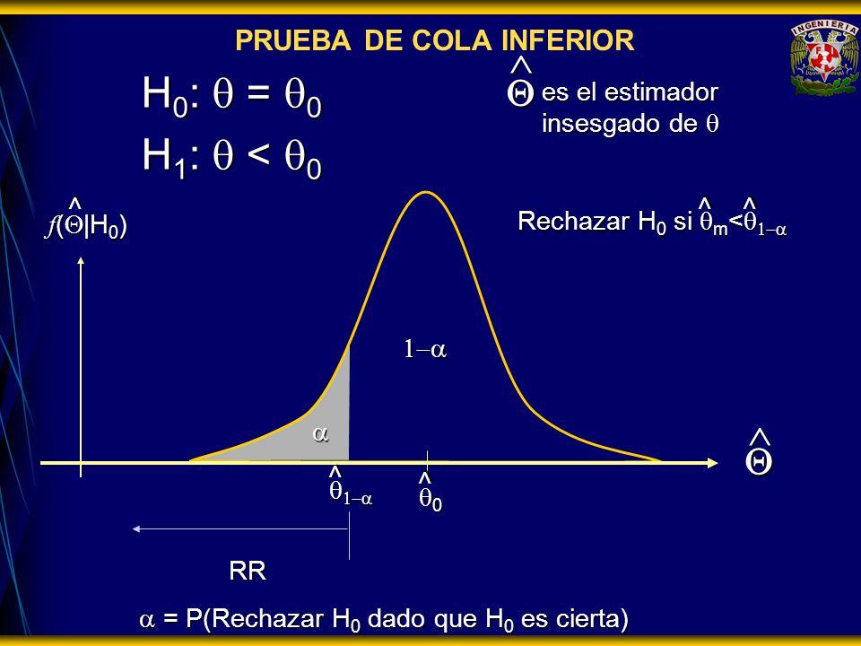 = P(Rechazar H 0 dado que H 0 es cierta) = P(Rechazar H 0 dado que H 0 es cierta) RR H 0 : = 0 H 1 : < 0 es el estimador insesgado de es el estimador insesgado de f ( |H 0 ) 0 Rechazar H 0 si m < Rechazar H 0 si m < >> > > PRUEBA DE COLA INFERIOR >