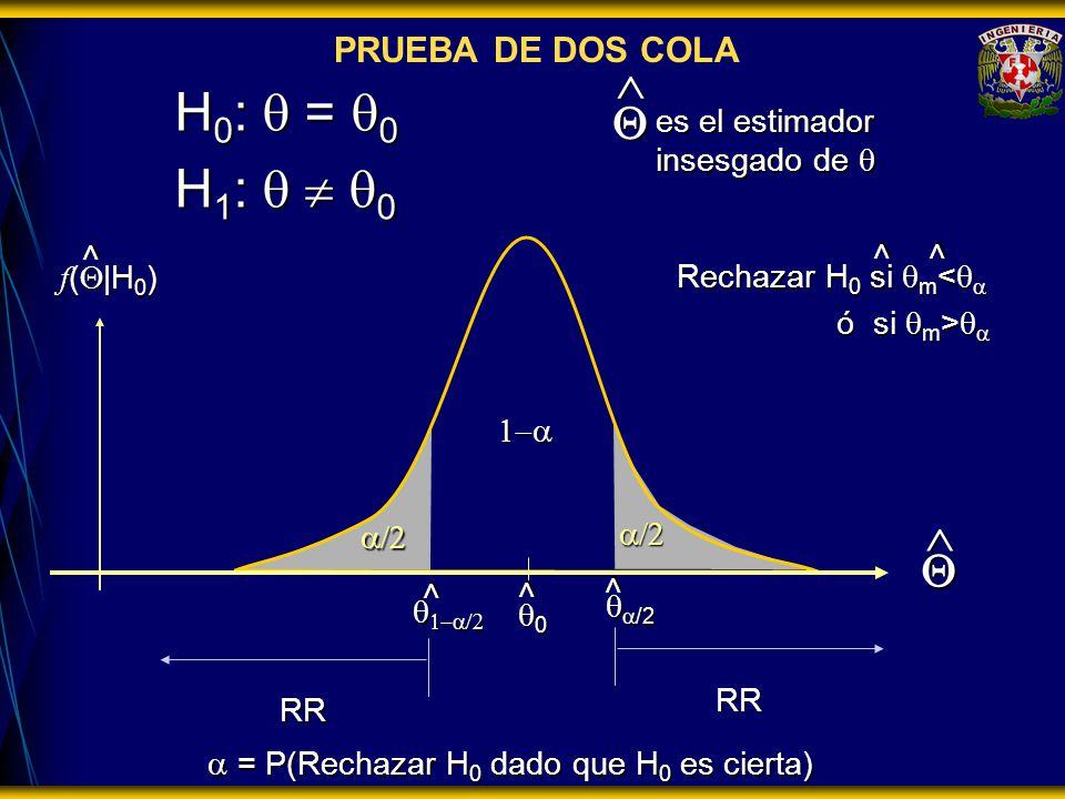= P(Rechazar H 0 dado que H 0 es cierta) = P(Rechazar H 0 dado que H 0 es cierta) RR H 0 : = 0 H 1 : 0 es el estimador insesgado de es el estimador in