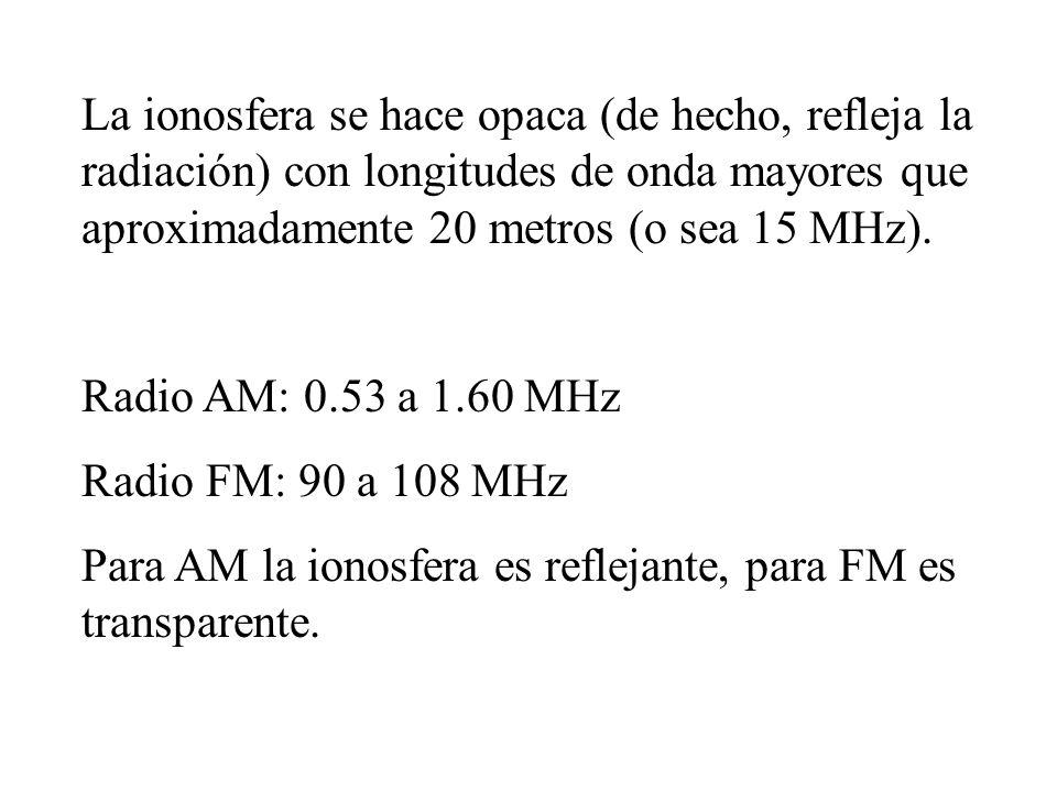 La ionosfera se hace opaca (de hecho, refleja la radiación) con longitudes de onda mayores que aproximadamente 20 metros (o sea 15 MHz). Radio AM: 0.5
