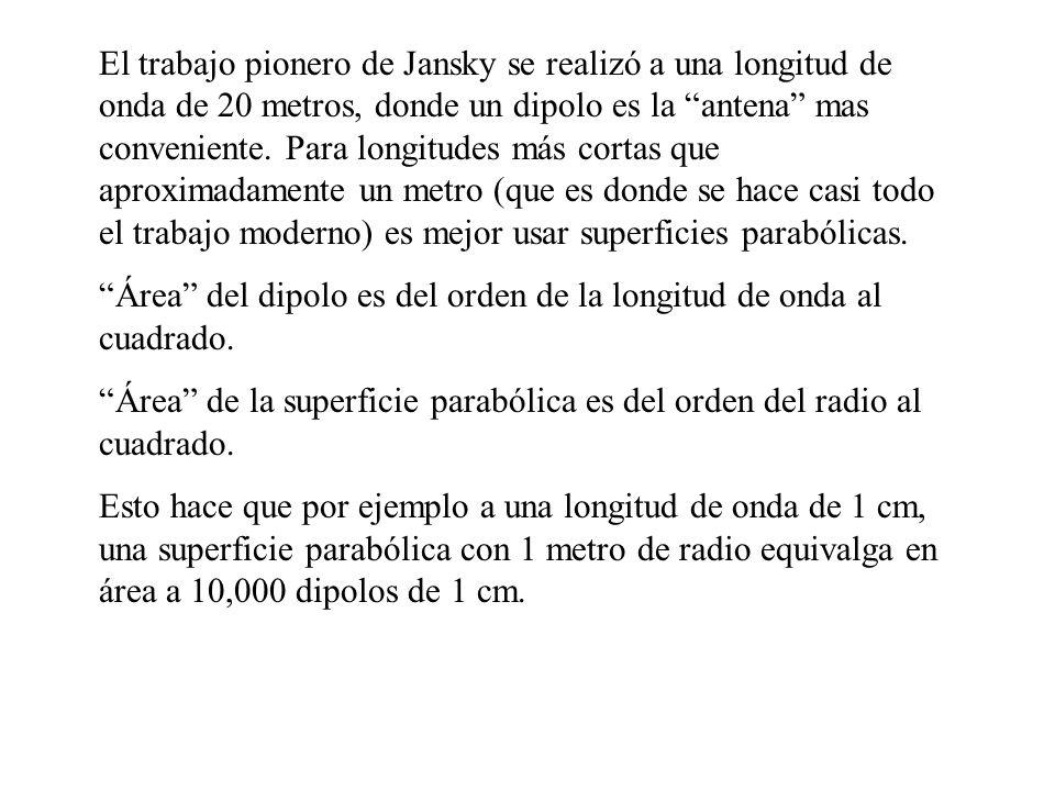 El trabajo pionero de Jansky se realizó a una longitud de onda de 20 metros, donde un dipolo es la antena mas conveniente. Para longitudes más cortas