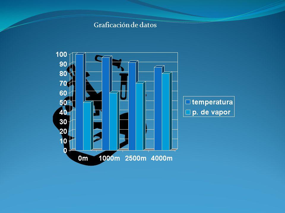 Conclusiones técnicas La temperatura de ebullición disminuye a mayor altura La presión de vapor aumenta a mayor temperatura La hay mas presión de vapor a altas altura por la misma temperatura