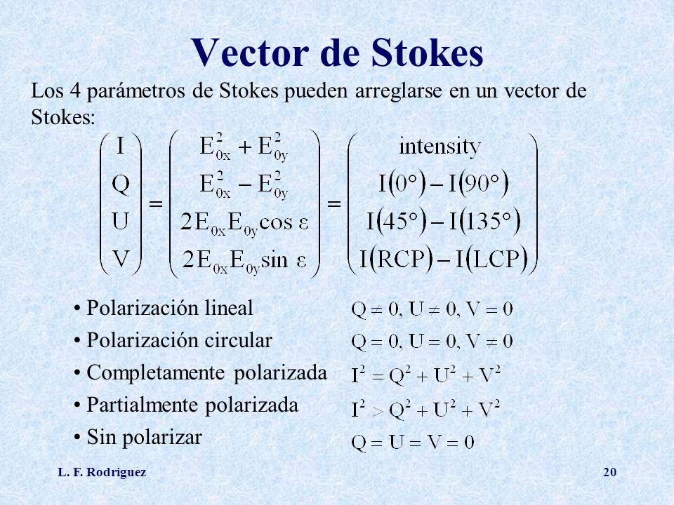 L. F. Rodriguez20 Vector de Stokes Los 4 parámetros de Stokes pueden arreglarse en un vector de Stokes: Polarización lineal Polarización circular Comp