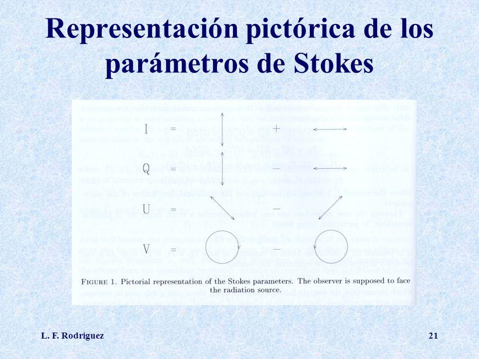 L. F. Rodriguez21 Representación pictórica de los parámetros de Stokes