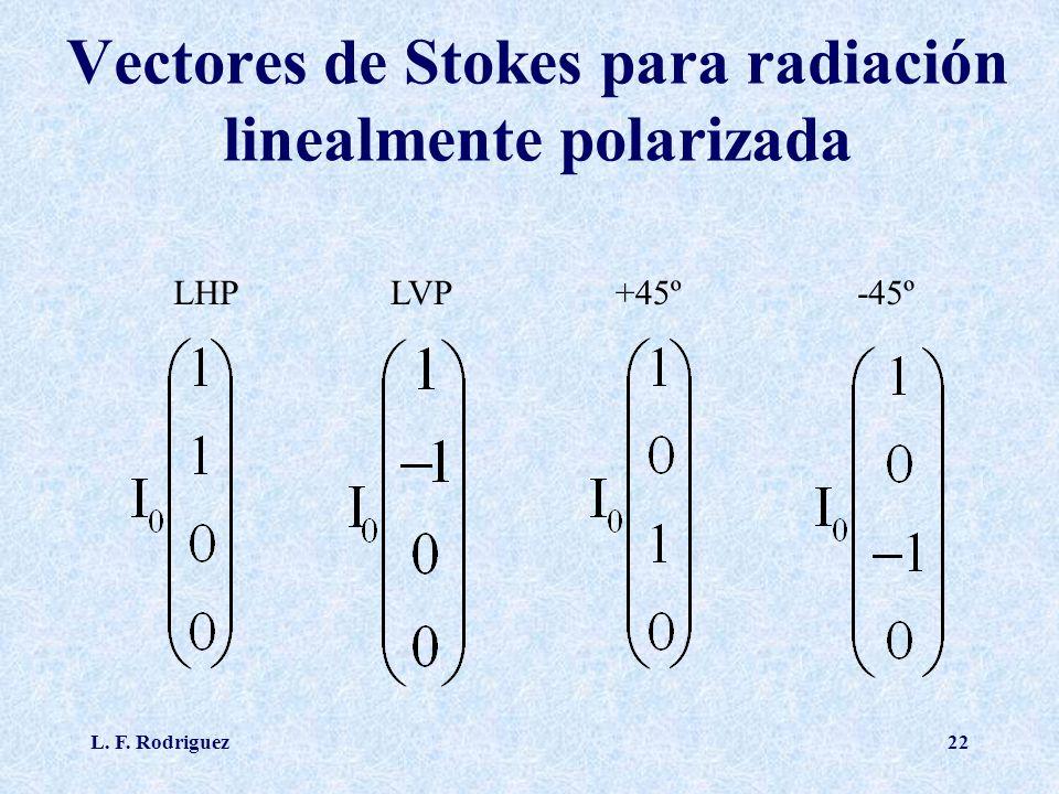 L. F. Rodriguez22 Vectores de Stokes para radiación linealmente polarizada LHPLVP+45º-45º
