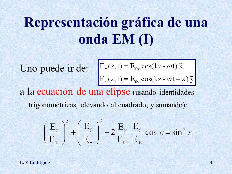 L. F. Rodriguez4 Representación gráfica de una onda EM (I) Uno puede ir de: a la ecuación de una elipse (usando identidades trigonométricas, elevando