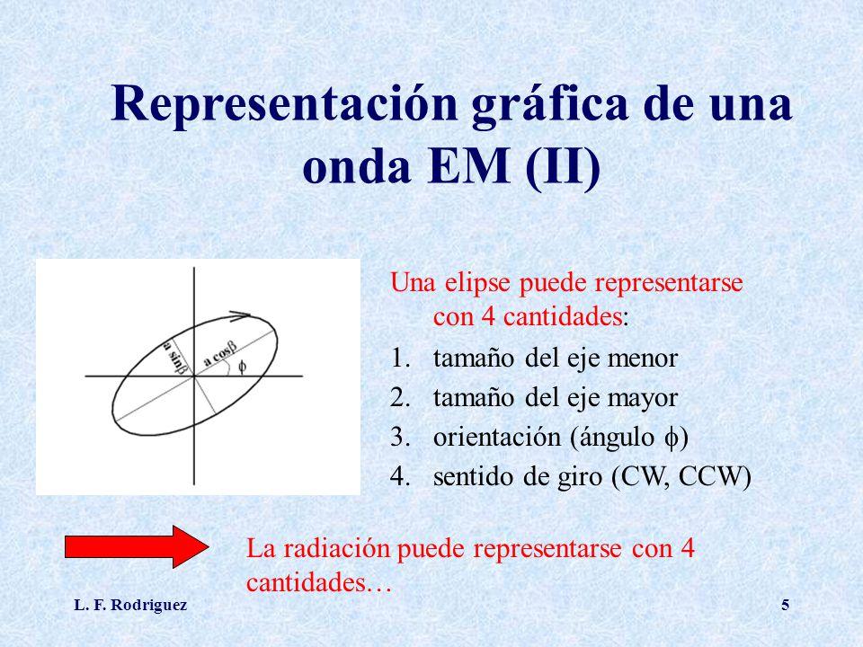 L. F. Rodriguez5 Una elipse puede representarse con 4 cantidades: 1.tamaño del eje menor 2.tamaño del eje mayor 3.orientación (ángulo ) 4.sentido de g