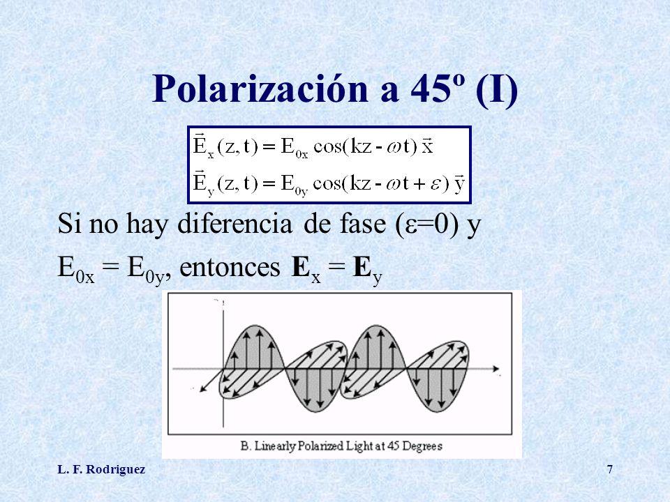L. F. Rodriguez7 Polarización a 45º (I) Si no hay diferencia de fase ( =0) y E 0x = E 0y, entonces E x = E y