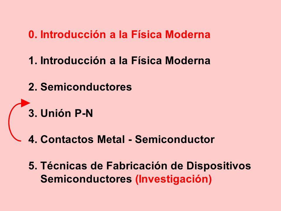 0.Introducción a la Física Moderna 1. Introducción a la Física Moderna 2.