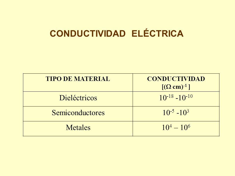 TIPO DE MATERIALCONDUCTIVIDAD [( cm) -1 ] Dieléctricos10 -18 -10 -10 Semiconductores10 -5 -10 3 Metales10 4 – 10 6 CONDUCTIVIDAD ELÉCTRICA