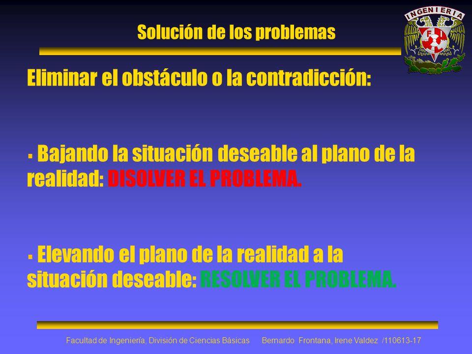 Solución de los problemas Eliminar el obstáculo o la contradicción: Bajando la situación deseable al plano de la realidad: DISOLVER EL PROBLEMA. Eleva