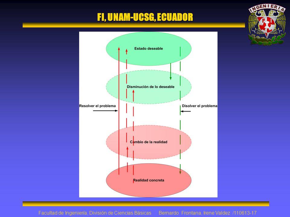FI, UNAM-UCSG, ECUADOR Facultad de Ingeniería, División de Ciencias Básicas Bernardo Frontana, Irene Valdez /110613-17