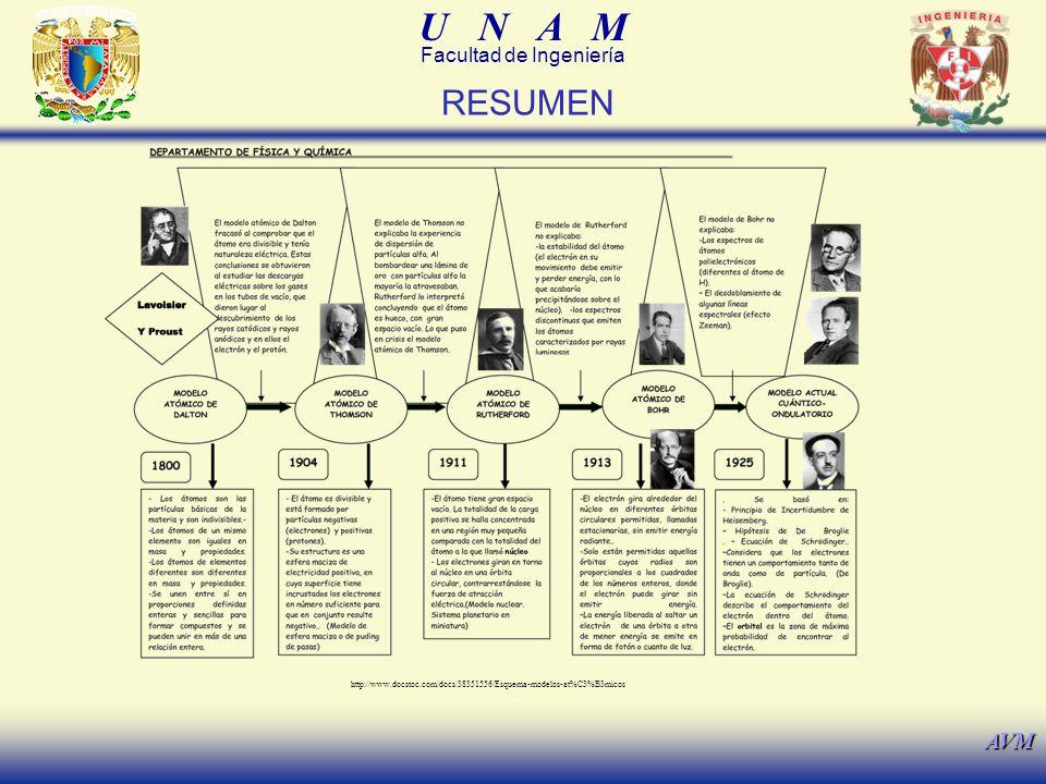 U N A M Facultad de Ingeniería AVM RESUMEN http://www.docstoc.com/docs/38351556/Esquema-modelos-at%C3%B3micos