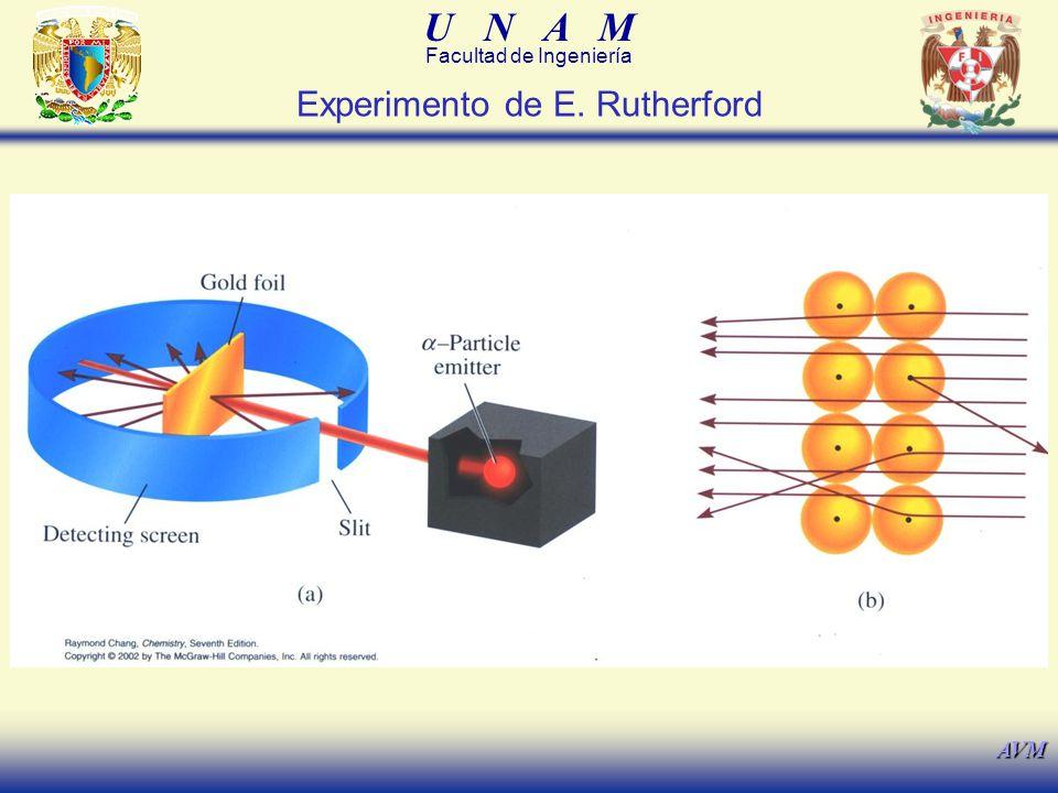 U N A M Facultad de Ingeniería AVM Falla del Modelo Atómico de E.