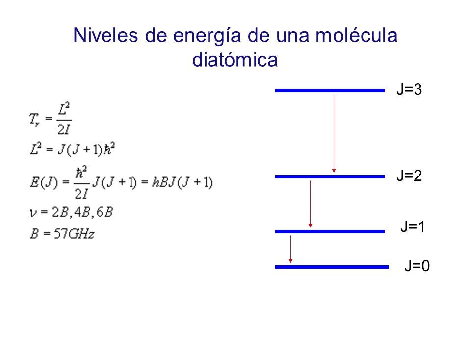 Niveles de energía de una molécula diatómica J=0 J=1 J=2 J=3