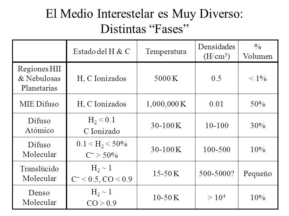 El Medio Interestelar es Muy Diverso: Distintas Fases Estado del H & CTemperatura Densidades (H/cm 3 ) % Volumen Regiones HII & Nebulosas Planetarias