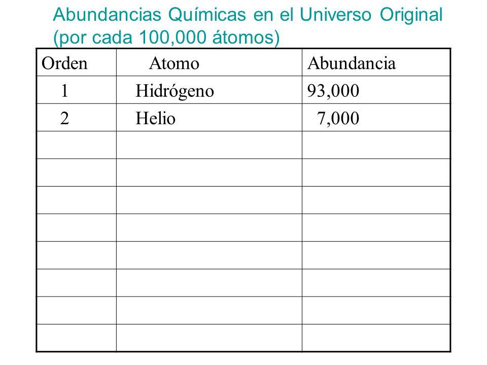 Abundancias Químicas en el Universo Original (por cada 100,000 átomos) Orden AtomoAbundancia 1 Hidrógeno93,000 2 Helio 7,000