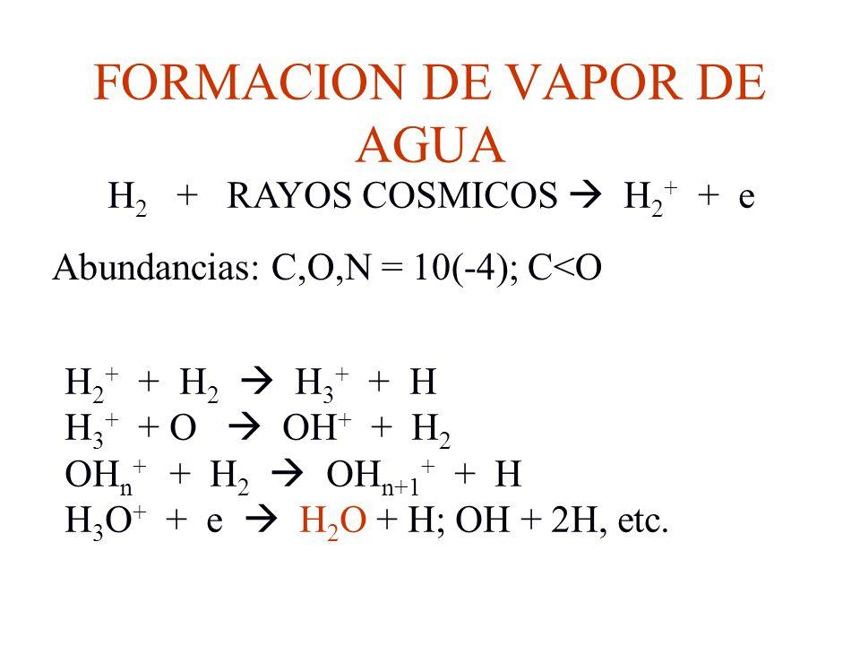 FORMACION DE VAPOR DE AGUA H 2 + RAYOS COSMICOS H 2 + + e Abundancias: C,O,N = 10(-4); C<O H 2 + + H 2 H 3 + + H H 3 + + O OH + + H 2 OH n + + H 2 OH
