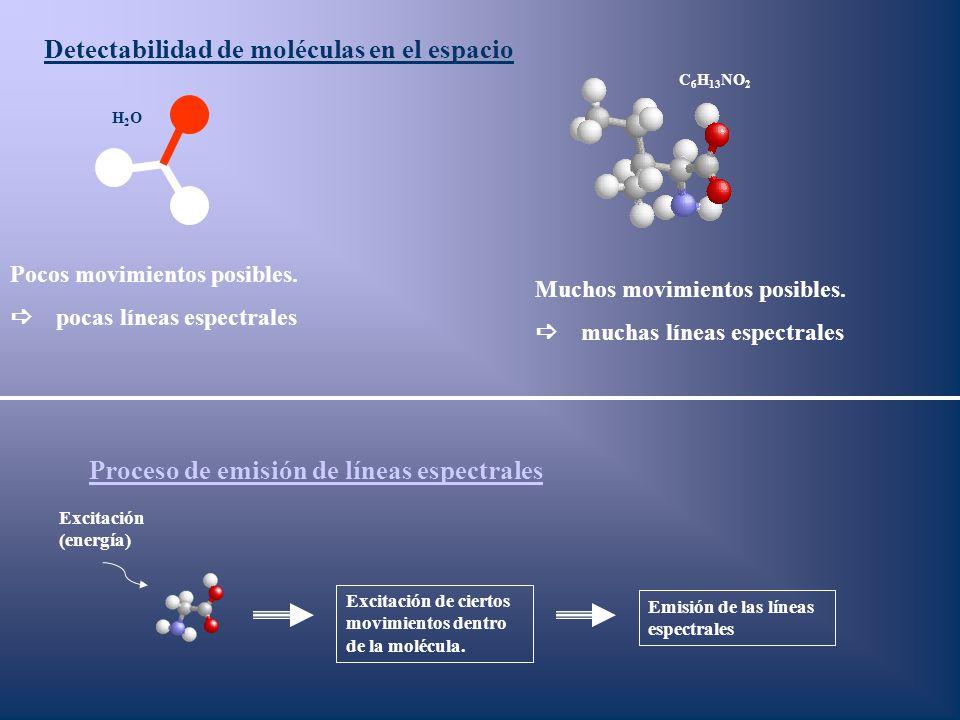 Detectabilidad de moléculas en el espacio H2OH2O C 6 H 13 NO 2 Pocos movimientos posibles. pocas líneas espectrales Muchos movimientos posibles. mucha