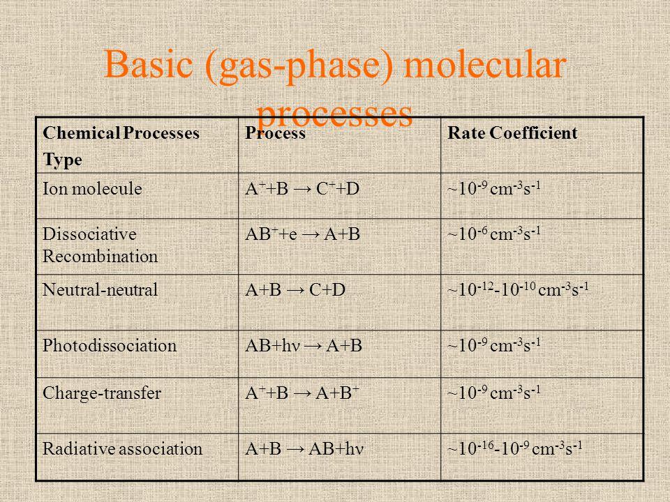 Basic (gas-phase) molecular processes Chemical Processes Type ProcessRate Coefficient Ion moleculeA + +B C + +D~10 -9 cm -3 s -1 Dissociative Recombin