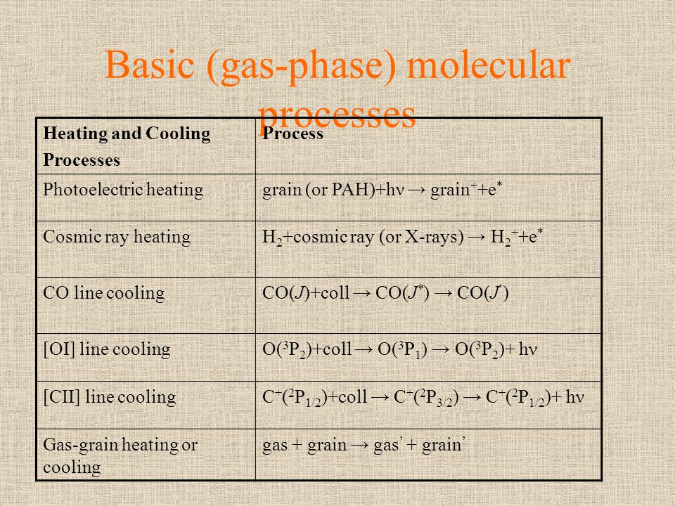 Basic (gas-phase) molecular processes Heating and Cooling Processes Process Photoelectric heatinggrain (or PAH)+hν grain + +e * Cosmic ray heatingH 2