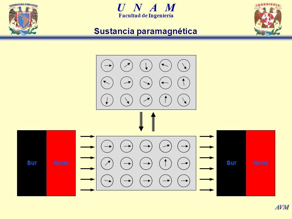 U N A M Facultad de Ingeniería AVM SurNorteSurNorte Sustancia paramagnética