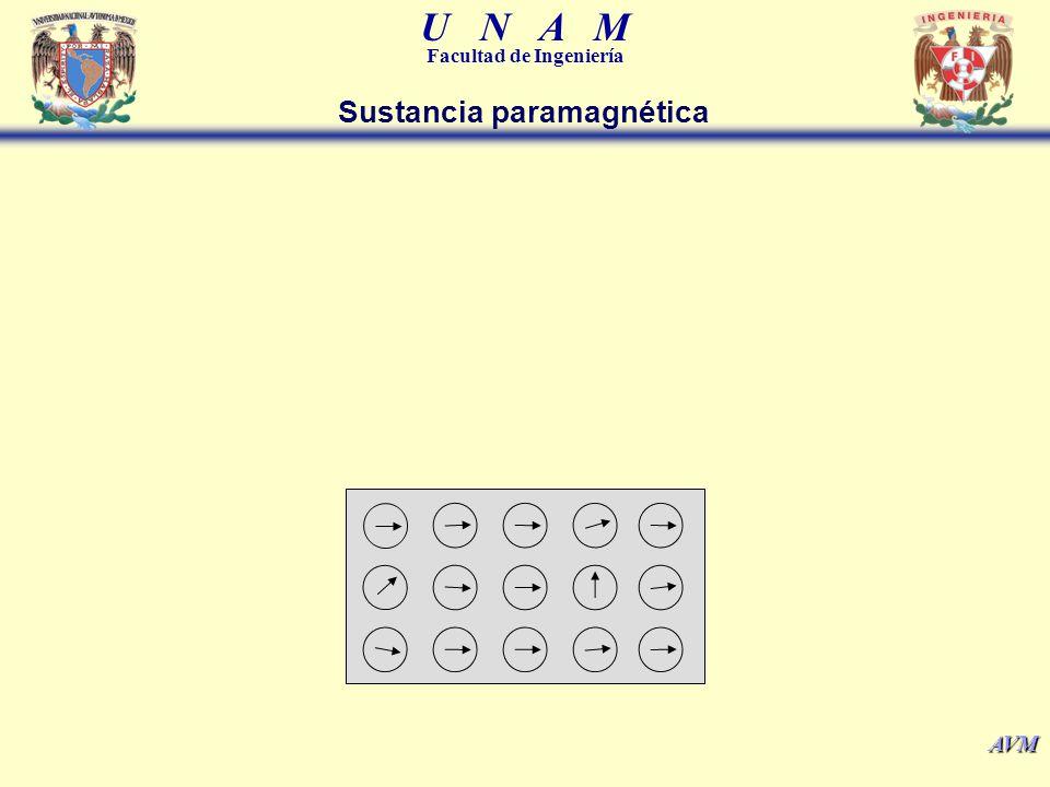 U N A M Facultad de Ingeniería AVM Sustancia paramagnética
