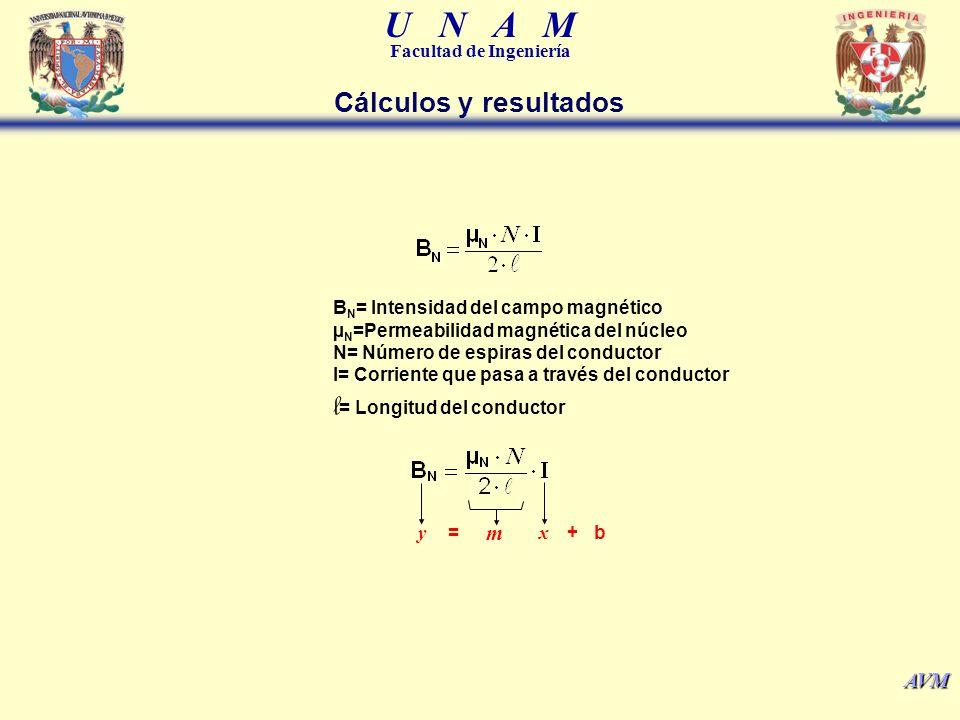 U N A M Facultad de Ingeniería AVM y m x = + b Cálculos y resultados B N = Intensidad del campo magnético µ N =Permeabilidad magnética del núcleo N= N