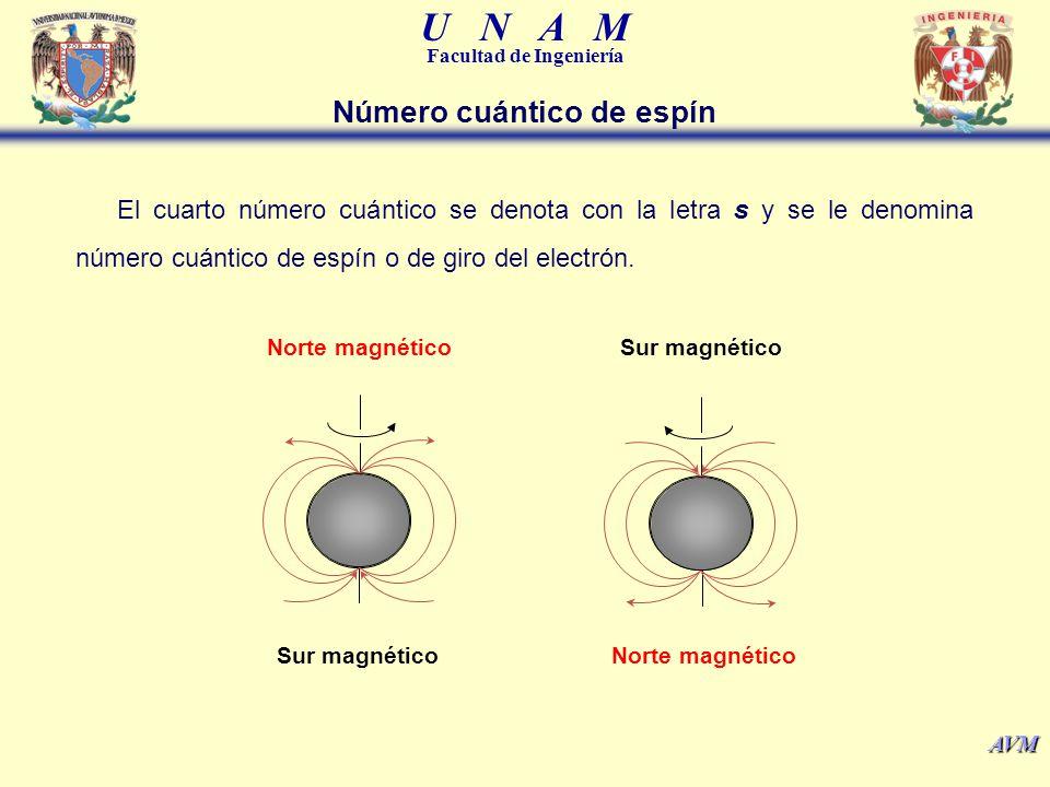 U N A M Facultad de Ingeniería AVM Número cuántico de espín El cuarto número cuántico se denota con la letra s y se le denomina número cuántico de esp