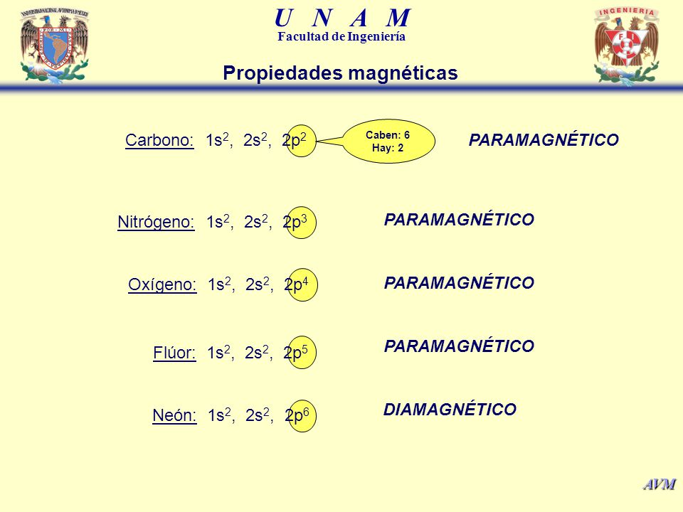 U N A M Facultad de Ingeniería AVM Aluminio: 1s 2, 2s 2, 2p 6, 3s 2, 3p 1 PARAMAGNÉTICO Cobre: 1s 2, 2s 2, 2p 6, 3s 2, 3p 6, 4s 1, 3d 10 PARAMAGNÉTICO Hierro: 1s 2, 2s 2, 2p 6, 3s 2, 3p 6, 4s 2, 3d 6 PARAMAGNÉTICO Configuración electrónica Ejemplo de sustancia Ferromagnética (Ferro fluidoEjemplo de sustancia Ferromagnética (Ferro fluido) Ejemplo de sustancia diamagnética (grafito pirolítico)