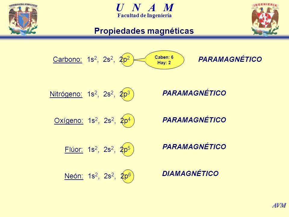 U N A M Facultad de Ingeniería AVM Aluminio: 1s 2, 2s 2, 2p 6, 3s 2, 3p 1 PARAMAGNÉTICO Cobre: 1s 2, 2s 2, 2p 6, 3s 2, 3p 6, 4s 2, 3d 9 PARAMAGNÉTICO Cobre: 1s 2, 2s 2, 2p 6, 3s 2, 3p 6, 4s 1, 3d 10 PARAMAGNÉTICO Hierro: 1s 2, 2s 2, 2p 6, 3s 2, 3p 6, 4s 2, 3d 6 PARAMAGNÉTICO 3d 6 : 3d XY 3d XZ 3d YZ 3d X -Y 22 3d X 2 Propiedades magnéticas