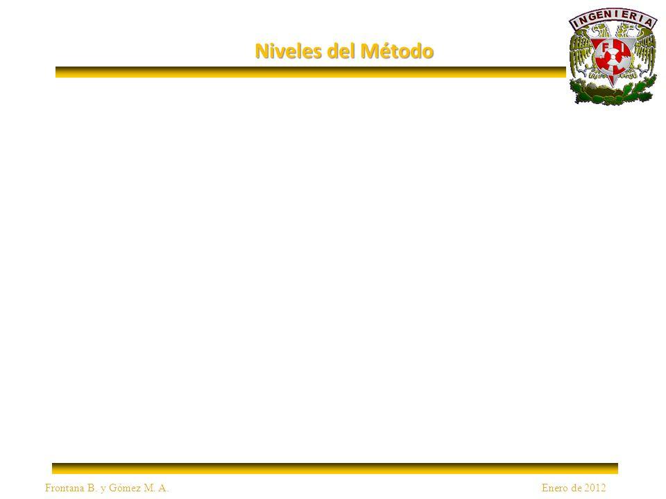 Niveles del Método Frontana B. y Gómez M. A. Enero de 2012