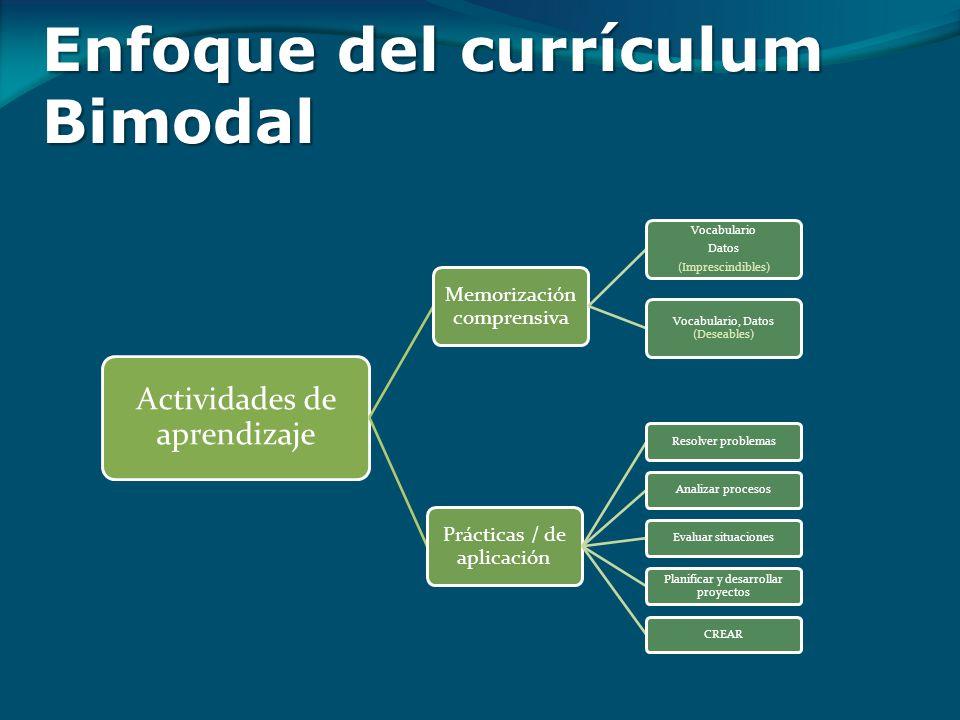 Enfoque del currículum Bimodal Actividades de aprendizaje Memorización comprensiva Vocabulario Datos (Imprescindibles) Vocabulario, Datos (Deseables) Prácticas / de aplicación Resolver problemasAnalizar procesosEvaluar situaciones Planificar y desarrollar proyectos CREAR