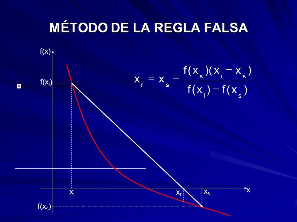 MÉTODO DEL PUNTO FIJO Considera la descomposición de la función f(x) en una diferencia de dos funciones: una primera g(x) y la segunda, siempre la función x.