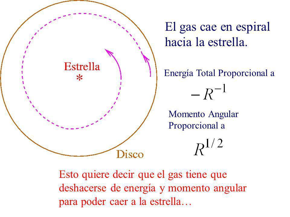 El gas cae en espiral hacia la estrella.