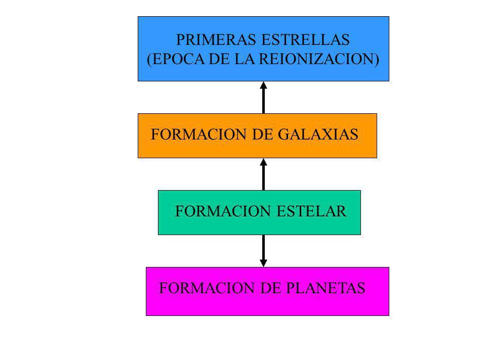 FORMACION DE GALAXIAS FORMACION DE PLANETAS PRIMERAS ESTRELLAS (EPOCA DE LA REIONIZACION)