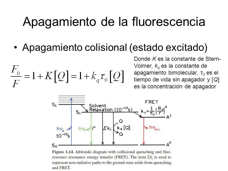 Apagamiento de la fluorescencia Apagamiento colisional (estado excitado) Donde K es la constante de Stern- Volmer, k q es la constante de apagamiento